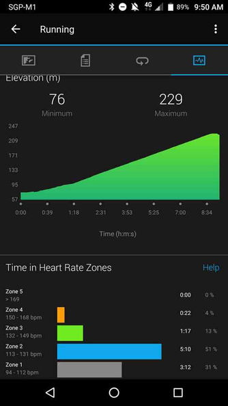 Race Stats for heart rate of climb